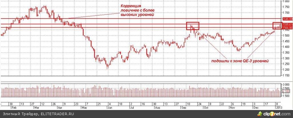 Российские площадки синхронно с американскими индексами сегодня вошли в зону QE-3