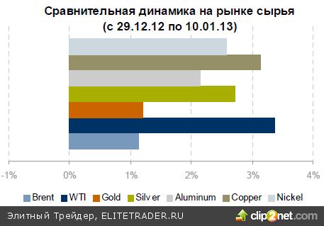 """Российская валюта и российский рынок вошли в новый год с оптимизмом. Что произошло за 10 дней """"анабиоза"""" и что нас ждет в ближайшее время?"""