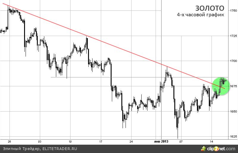 Слова Бернанке поддерживают цены золота, нисходящий зимний тренд сломан!
