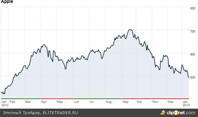 Всемирный банк резко снизил прогнозы по росту мировой экономики в 2013 году