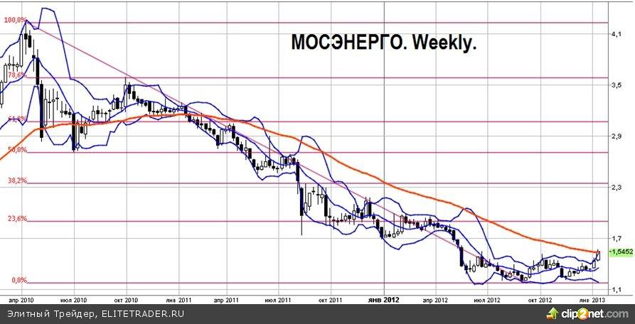 Рост акций Мосэнерго – не новая история