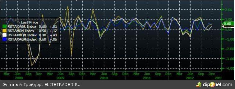 Макростатистика из Европы сдерживает рост