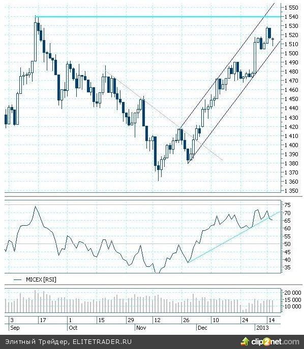 """Отечественный рынок акций в среду показал разнонаправленные движения """"голубых фишек"""""""