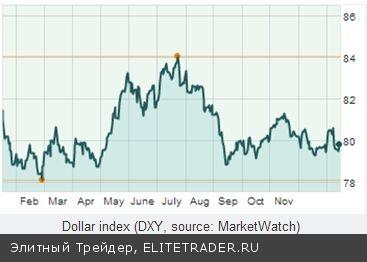 ФРС озабочена «перегретым рынком» на фоне низких ставок
