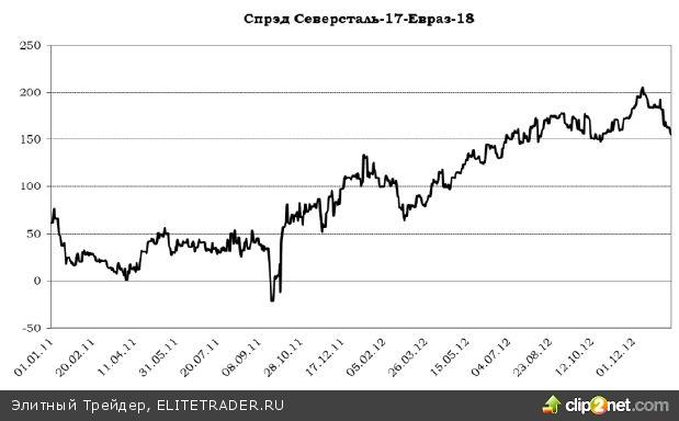 Торговые идеи в еврооблигациях