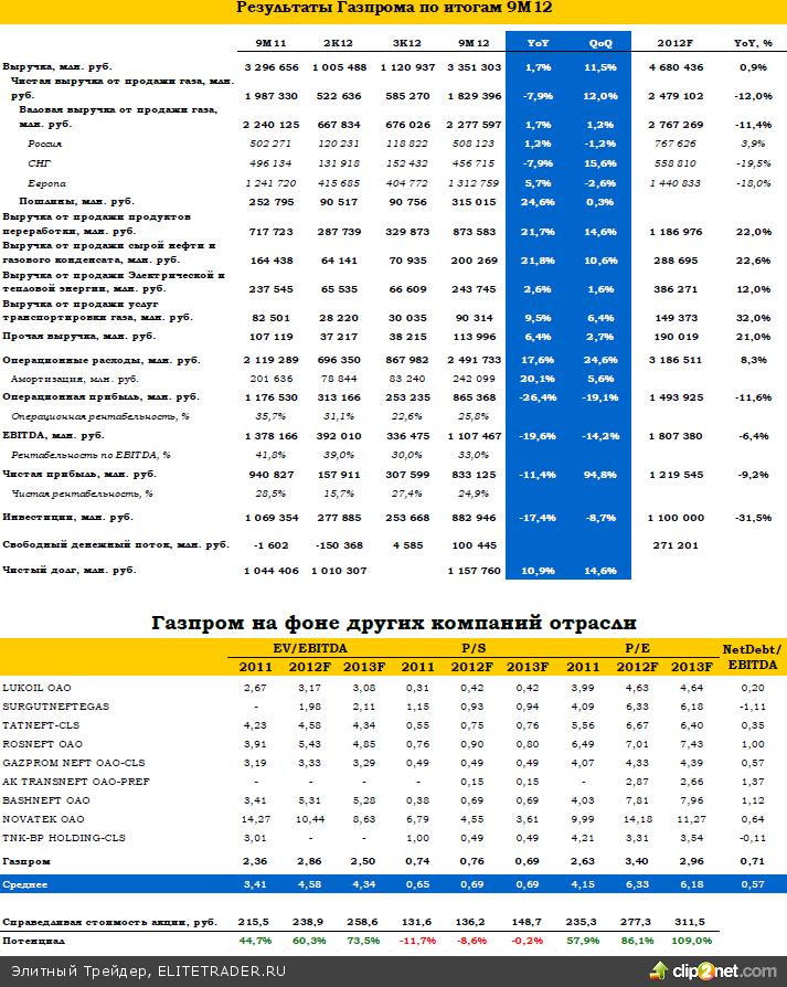 Газпром: итоги 3К12 и пересмотр оценки