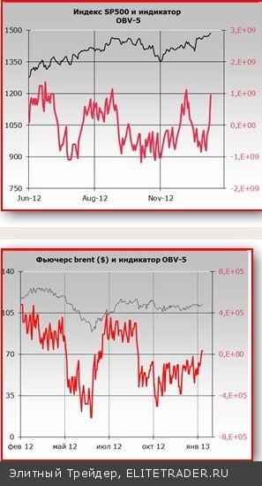 Российские биржевые индексы завершили вторую рабочую неделю уверенной белой свечой. Индекс ММВБ показал максимальное значение с мая прошлого года
