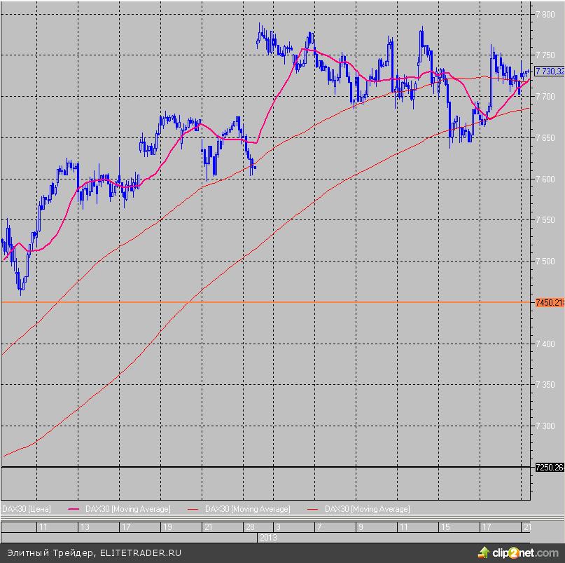 Рынок корректируется, но рост может быть продолжен