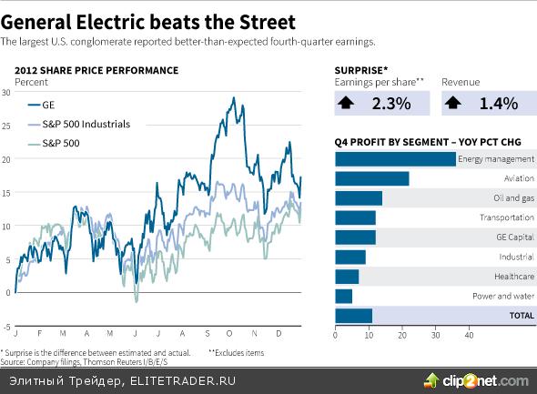 Распродажи в акциях Intel оставили в минусе технологический сектор
