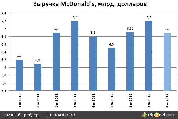 McDonald's Corporation (MCD): корпоративная отчетность может оказать давление на акции
