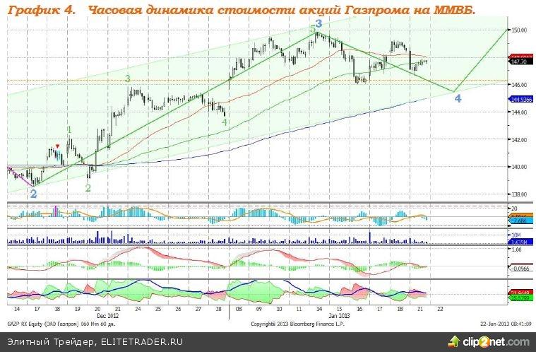 ЕБРР повысил прогноз роста ВВП России на 2013 год с 3,3% до 3,5%