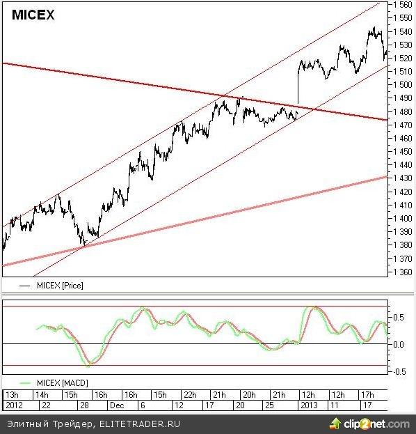 На торгах фондового рынка наблюдается умеренная коррекция