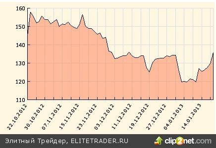 Греческие дефолтные свопы ушли на минимумы 2011 года