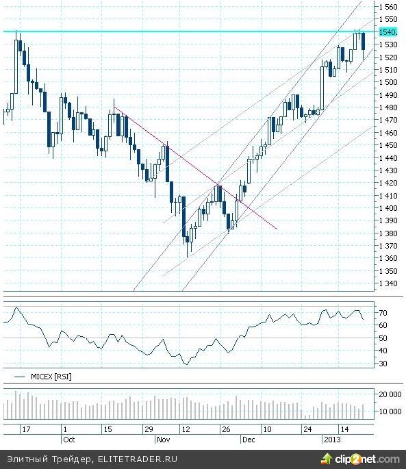 Давос может потрясти фондовый рынок