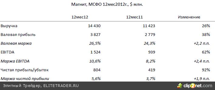 Индекс ММВБ сегодня останется в диапазоне 1520 – 1540 пунктов, продолжая определяться с направлением дальнейшего движения с текущих уровней