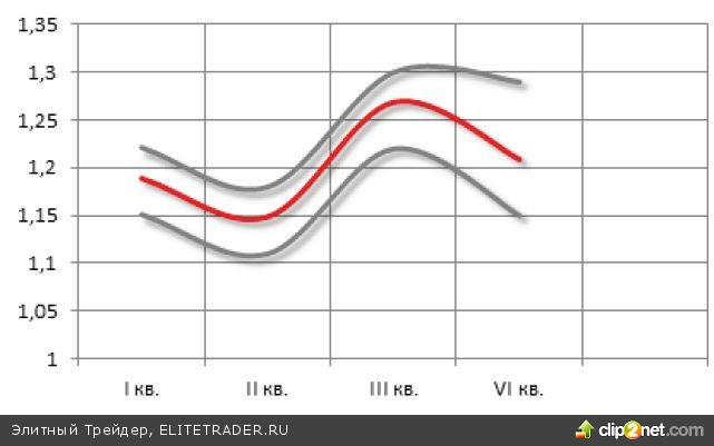 Курс евро на 2013г
