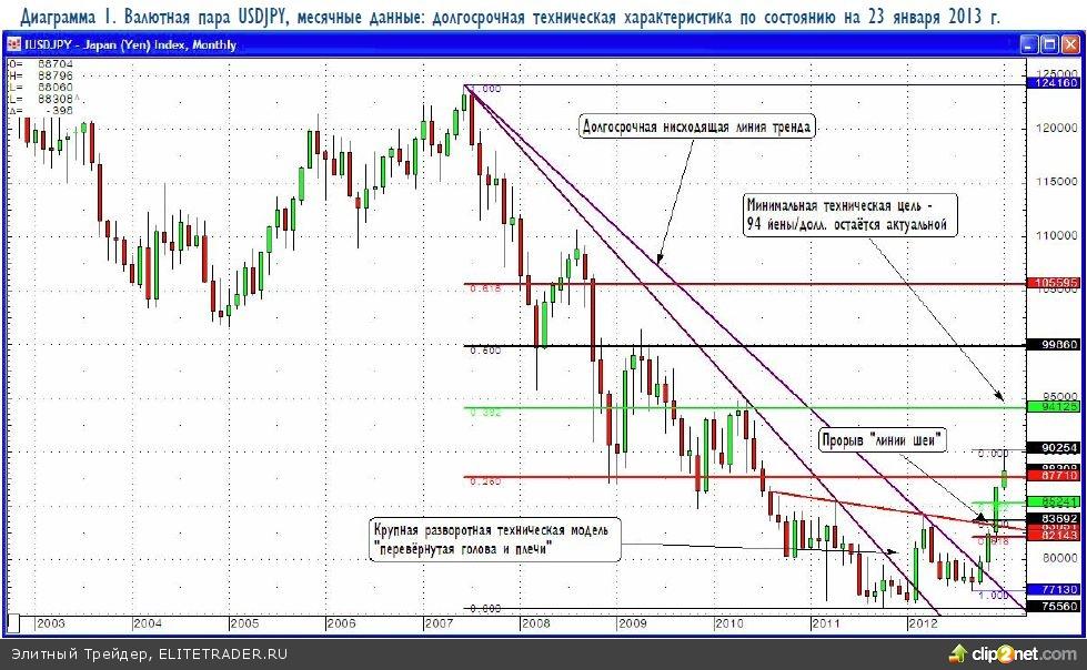 Японская иена: ждём технического отката