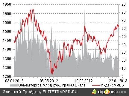 В среду на российском рынке акций наблюдалась положительная динамика котировок большинства ликвидных бумаг