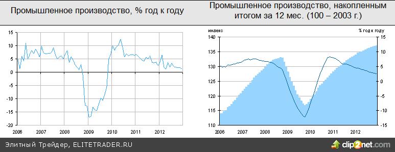 Российский рынок пробил вверх отметку 1600 по РТС впервые с апреля 2012 г.