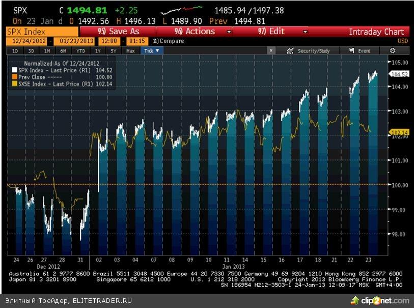 Вчера американский индекс S&P500 продолжил восхождение и добавил 0,14% до отметки 1494,81$