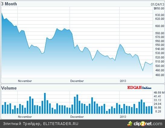 Акции Apple обрушились на 10% на слабых прогнозах