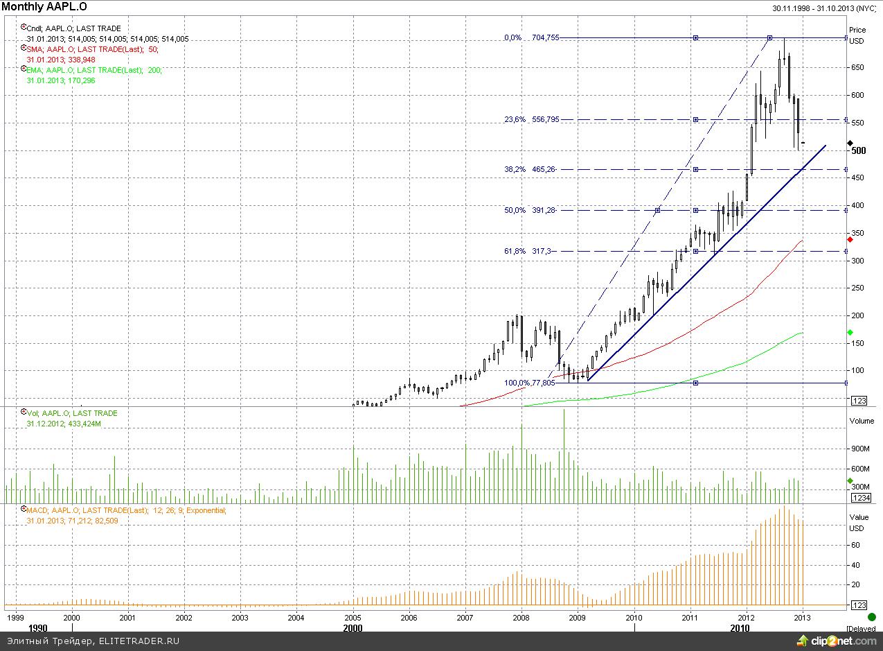 Обвал в акциях Apple окажет существенное влияние на S&P500 и NASDAQ