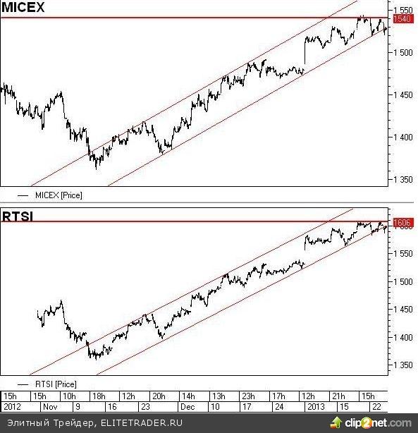 На российском фондовом рынке технический сигнал к началу коррекции