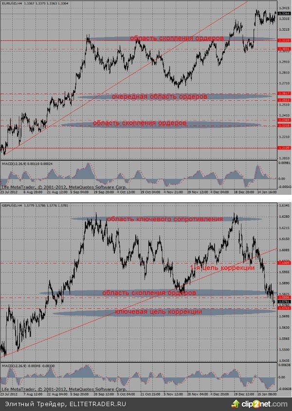 """Курс евро в ходе вчерашних торгов выбрал восходящий вектор, однако, долго противостоять усилению """"медвежьего"""" давления на валютном рынке он вряд ли сможет"""