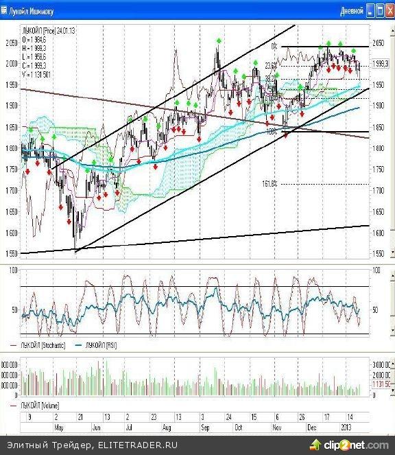 Подходит к концу очередная торговая неделя, к пятнице все «медвежьи» попытки устроить коррекцию на российском рынке так и не возымели продолжения