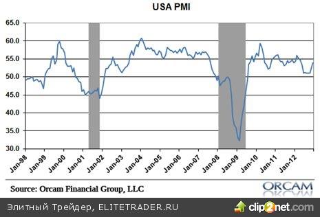 «Быки» протестировали психологический уровень 1500 п. по индексу S&P 500