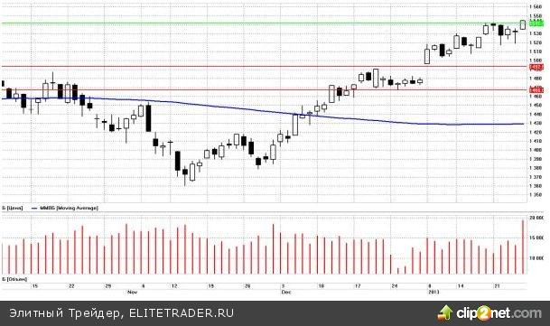 Мировые рынки начинают неделю достаточно спокойно