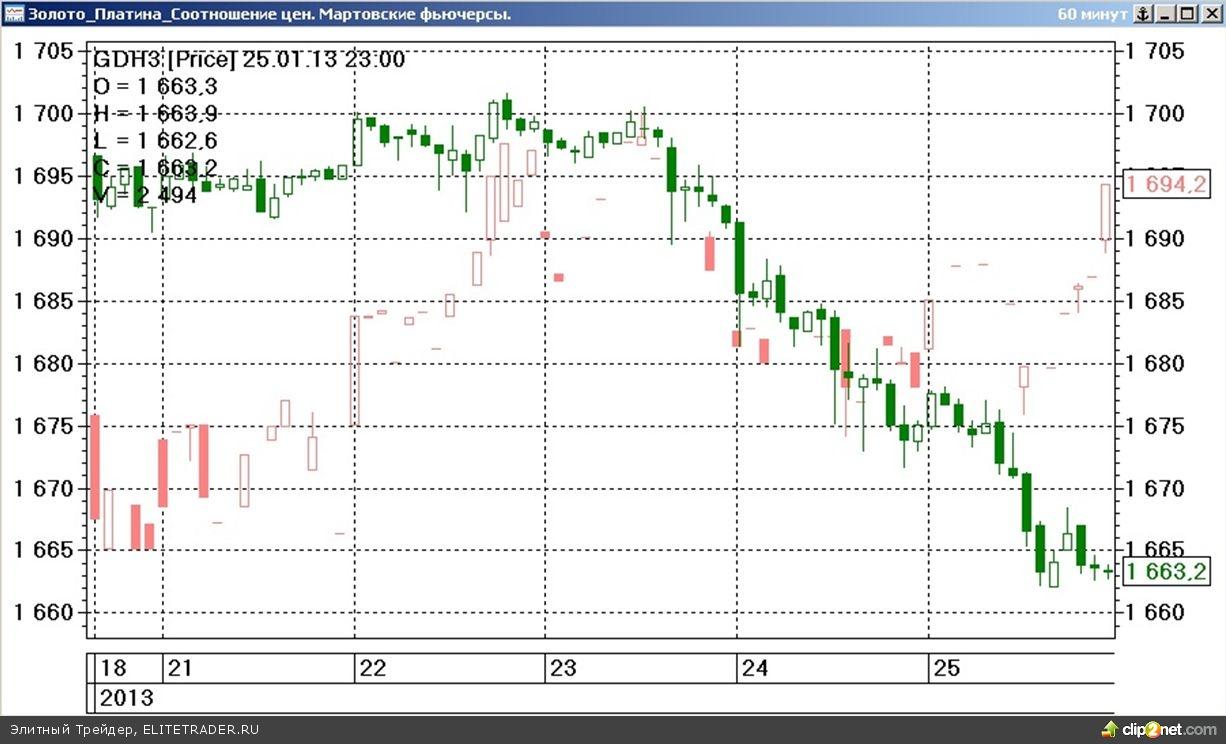 Завершившаяся торговая неделя на срочном товарном рынке ФОРТС прошла под знаком умеренного разнонаправленного движения