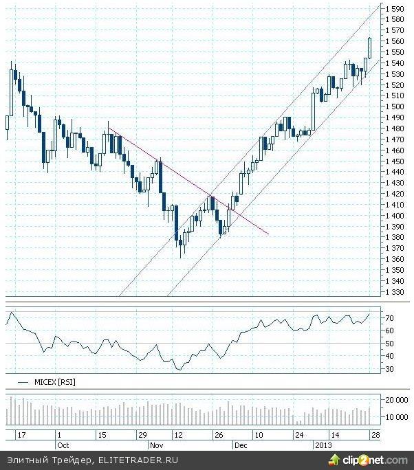 """Переполняющий инвесторов оптимизм, граничащий с эйфорией, свидетельствует о сложившемся на российском рынке акций """"бычьем"""" консенсусе"""