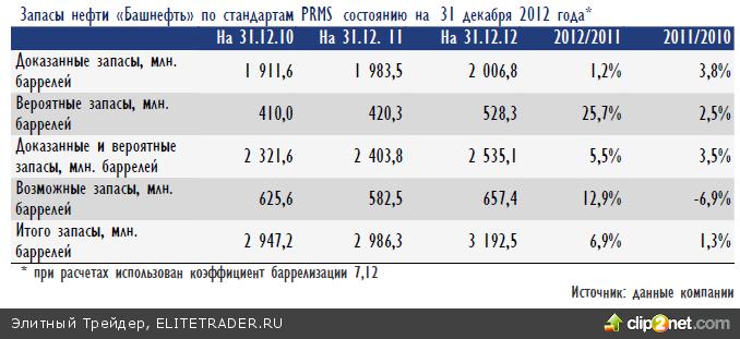 Вчера российские акции продолжали медленно расти