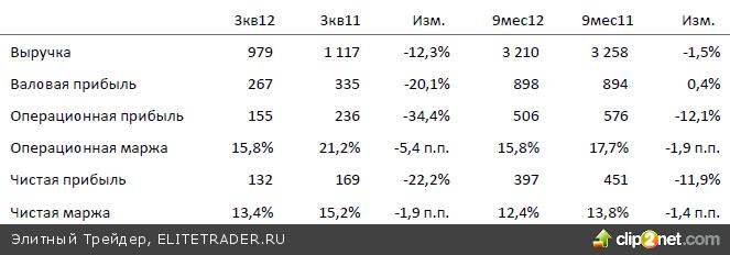 Главными локомотивами вчерашнего роста стали акции Сбербанка и Сургутнефтегаза