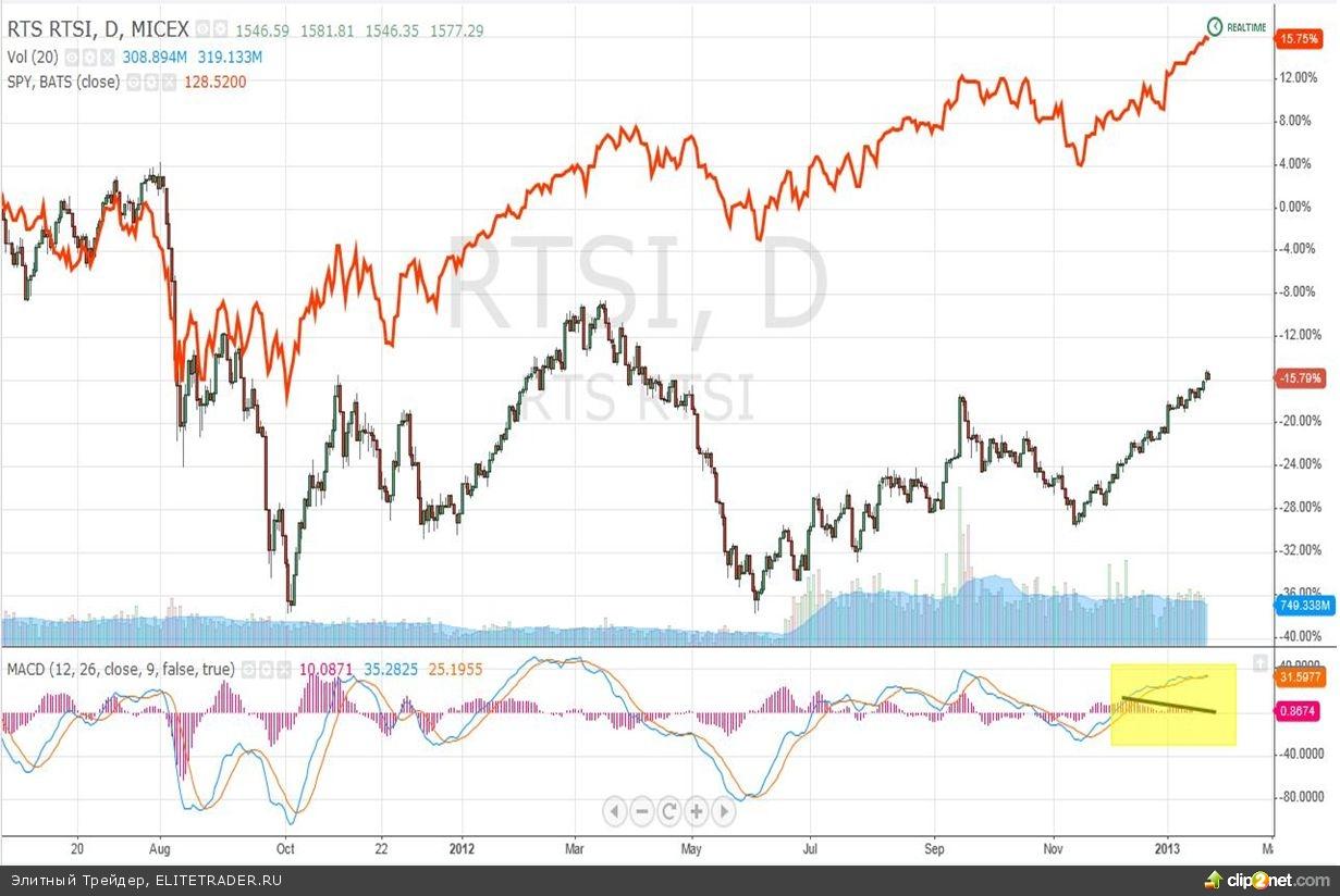 """Goldman Russia сыграет на стороне """"быков"""""""