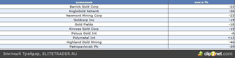 В 2012 году выросли и сырьевые рынки, и фондовые, но акциям золотодобывающих компаний не повезло – большая их часть закончила год в минусе
