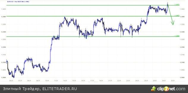Президент Франции: Уровень евро показывает, что инвесторы возвращаются