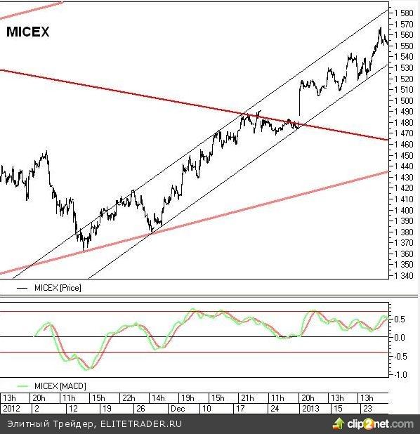 Торги на российском фондовом рынке проходят умеренно позитивно