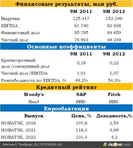Специальный комментарий к размещению рублевых евробондов НОВАТЭКа