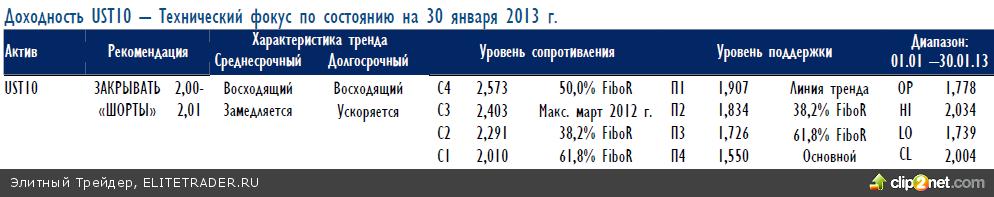 Доходность UST10: минимальная техническая цель 2,01% достигнута
