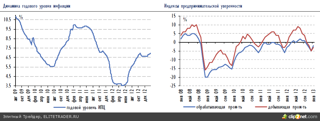 Российский рынок акций в среду после выхода в США слабых данных о ВВП в четвертом квартале немного откатился