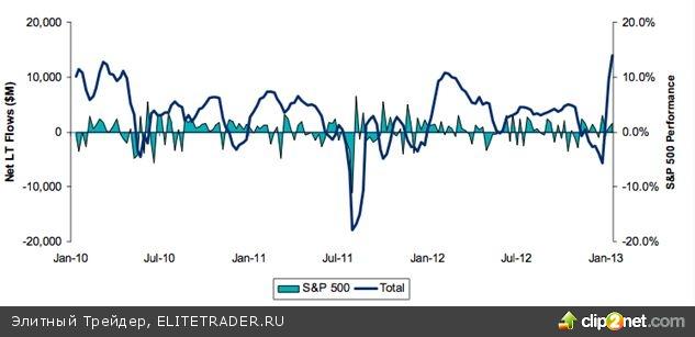 Фондовые рынки накажут центробанки за их ошибки, считает Фабер