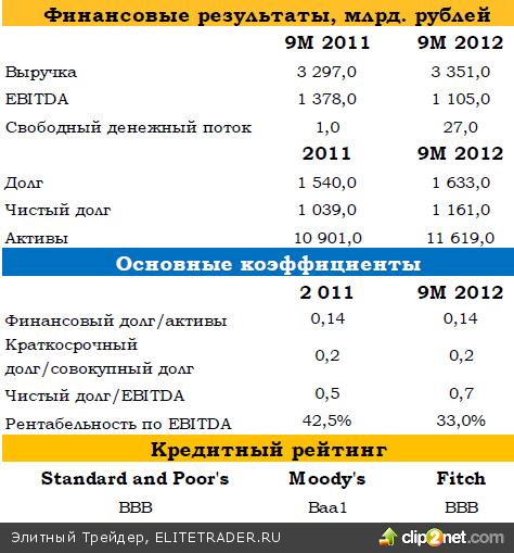 Евробонды Газпрома: инвестиционные возможности в длинных бумагах сохраняются