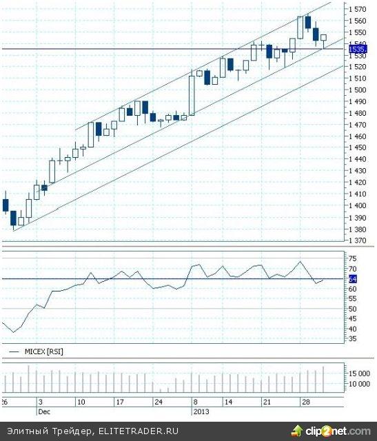Январский план по росту фондовые индексы перевыполнили