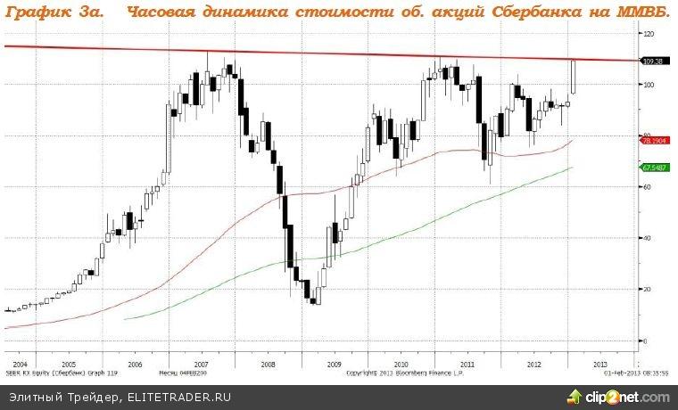 ВВП РФ за 2012 год вырос на 3.4%, против ожиданий роста в 3.5%