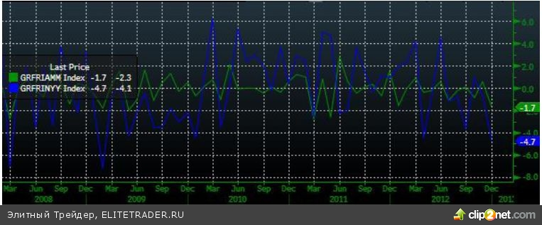 Продолжение роста на фоне рекордных торговых оборотов с начала года