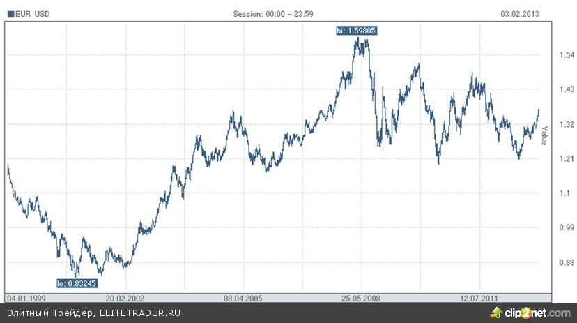 Недавний рост евро не является феноменальным с исторической точки зрения