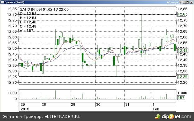 Завершившаяся торговая неделя на срочном товарном рынке ФОРТС прошла под знаком умеренного повышения