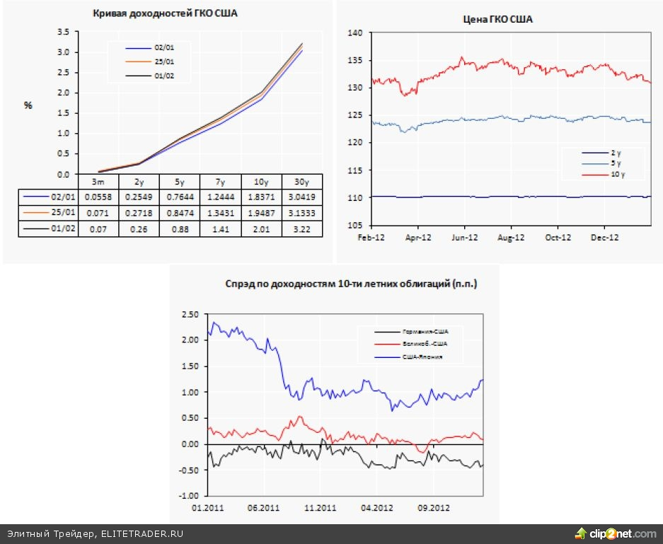 Капитал возвращается на периферию еврозоны ЕЦБ отмечает приток частного капитала в периферийные страны еврозоны.